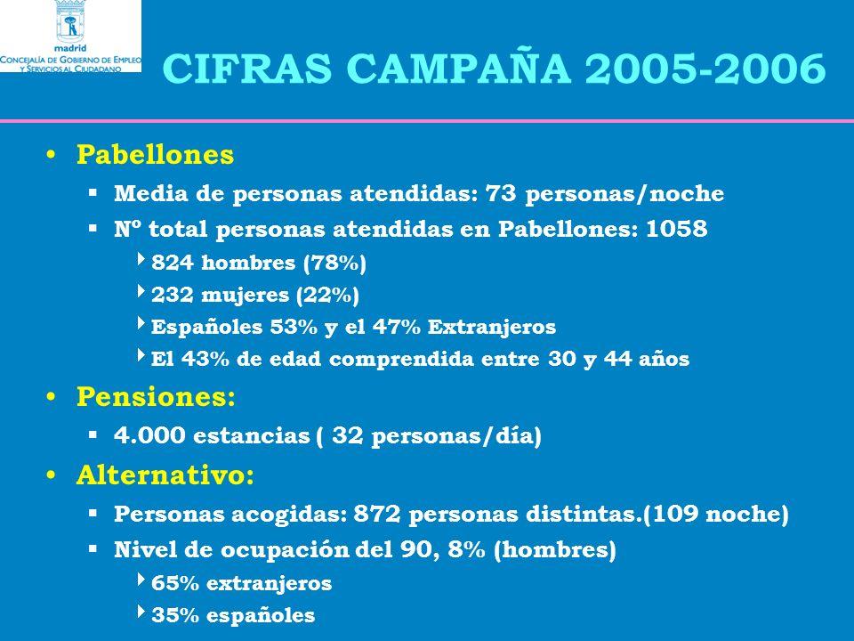 CIFRAS CAMPAÑA 2005-2006 Pabellones Media de personas atendidas: 73 personas/noche Nº total personas atendidas en Pabellones: 1058 824 hombres (78%) 232 mujeres (22%) Españoles 53% y el 47% Extranjeros El 43% de edad comprendida entre 30 y 44 años Pensiones: 4.000 estancias ( 32 personas/día) Alternativo: Personas acogidas: 872 personas distintas.(109 noche) Nivel de ocupación del 90, 8% (hombres) 65% extranjeros 35% españoles