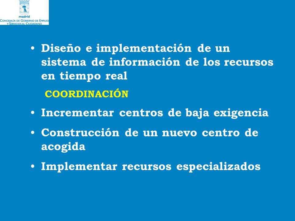 Diseño e implementación de un sistema de información de los recursos en tiempo real COORDINACIÓN Incrementar centros de baja exigencia Construcción de un nuevo centro de acogida Implementar recursos especializados