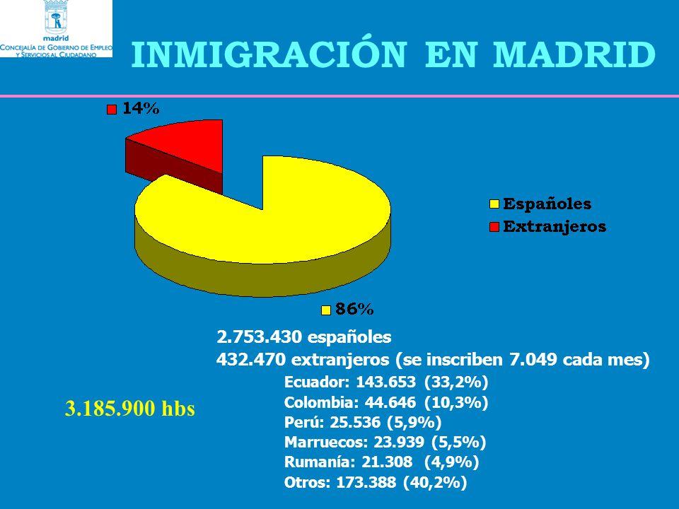 INMIGRACIÓN EN MADRID 2.753.430 españoles 432.470 extranjeros (se inscriben 7.049 cada mes) Ecuador: 143.653 (33,2%) Colombia: 44.646 (10,3%) Perú: 25.536 (5,9%) Marruecos: 23.939 (5,5%) Rumanía: 21.308 (4,9%) Otros: 173.388 (40,2%) 3.185.900 hbs