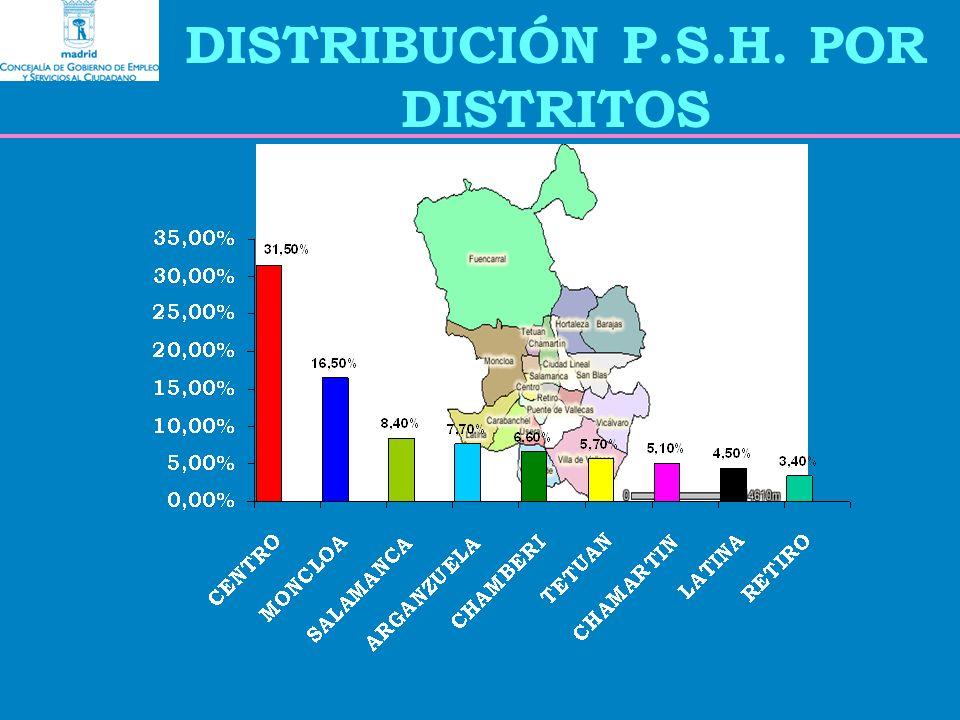 DISTRIBUCIÓN P.S.H. POR DISTRITOS