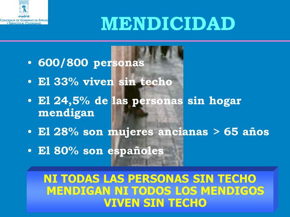 MENDICIDAD 600/800 personas El 33% viven sin techo El 24,5% de las personas sin hogar mendigan El 28% son mujeres ancianas > 65 años El 80% son españoles NI TODAS LAS PERSONAS SIN TECHO MENDIGAN NI TODOS LOS MENDIGOS VIVEN SIN TECHO