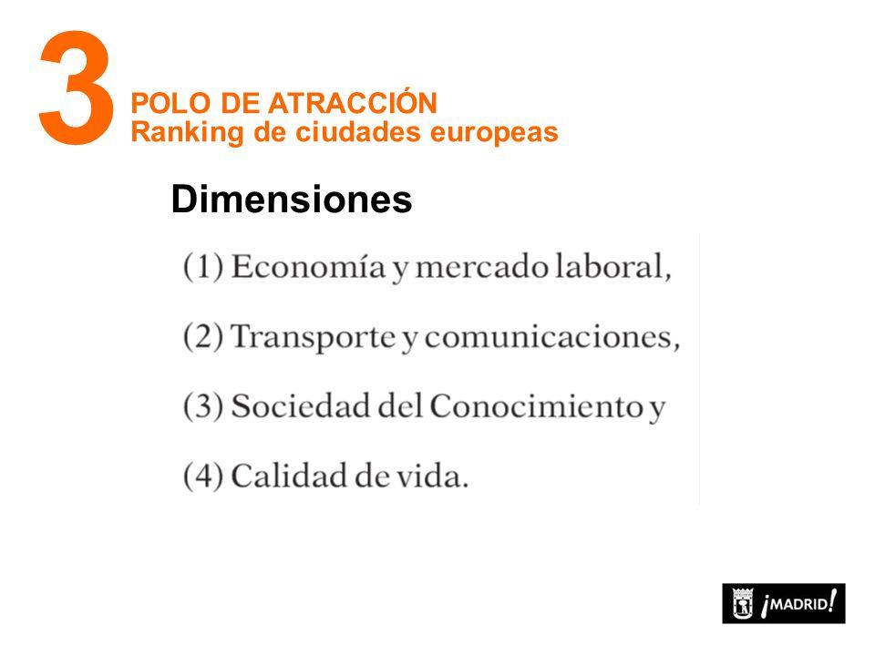POLO DE ATRACCIÓN Ranking de ciudades europeas 3 Dimensiones