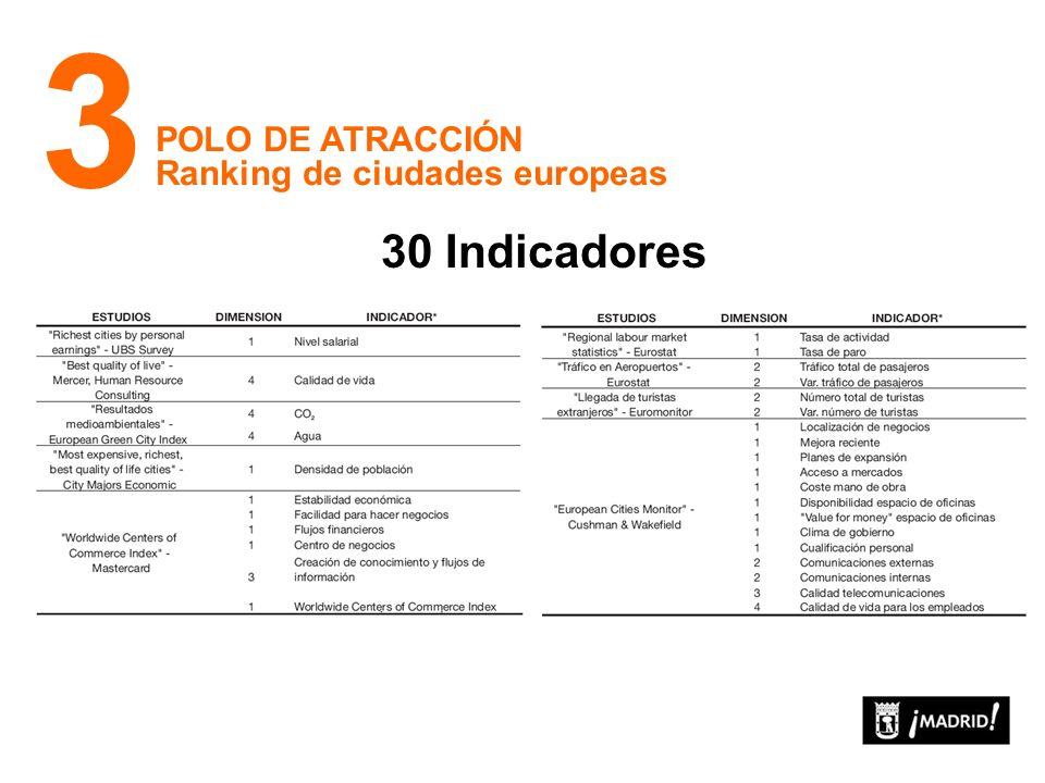 POLO DE ATRACCIÓN Ranking de ciudades europeas 3