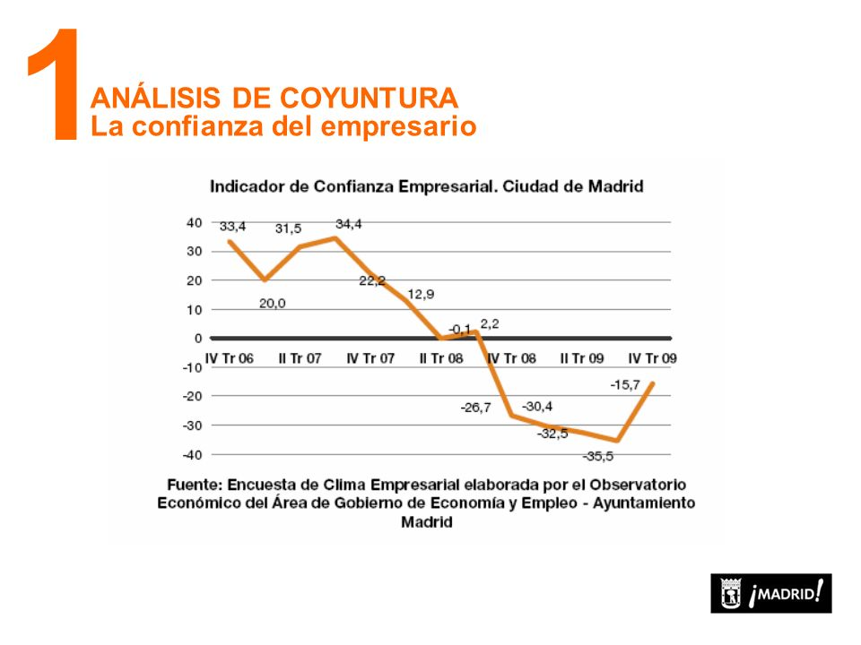 ANÁLISIS DE COYUNTURA Evolución del turismo 1 Fuente: INE (EOH) Número de turistas (tasa de variación interanual, %)