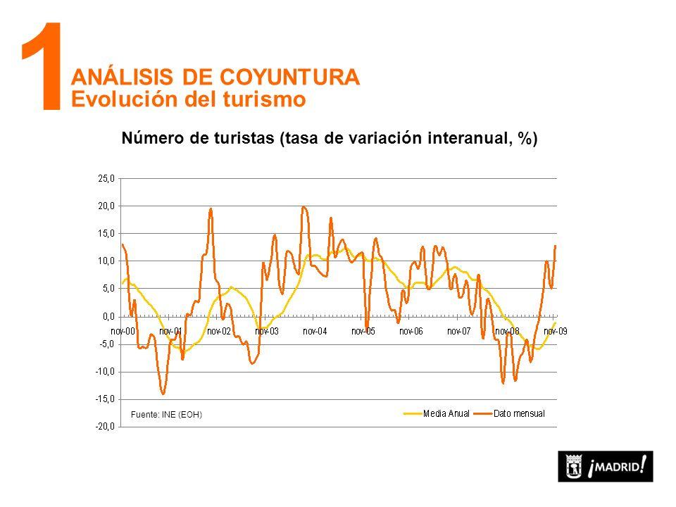 ANÁLISIS DE COYUNTURA Mercado de trabajo: el paro. 1