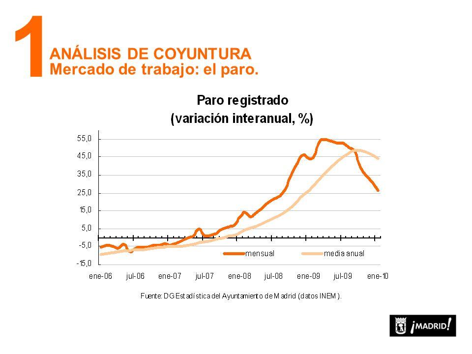 ANÁLISIS DE COYUNTURA Cuadro Macroeconómico de la Ciudad 1