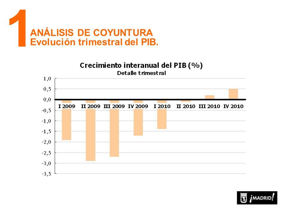 ANÁLISIS DE COYUNTURA Evolución trimestral del PIB. 1
