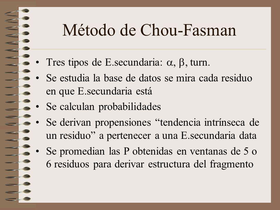 Método de Chou-Fasman Tres tipos de E.secundaria:, turn. Se estudia la base de datos se mira cada residuo en que E.secundaria está Se calculan probabi