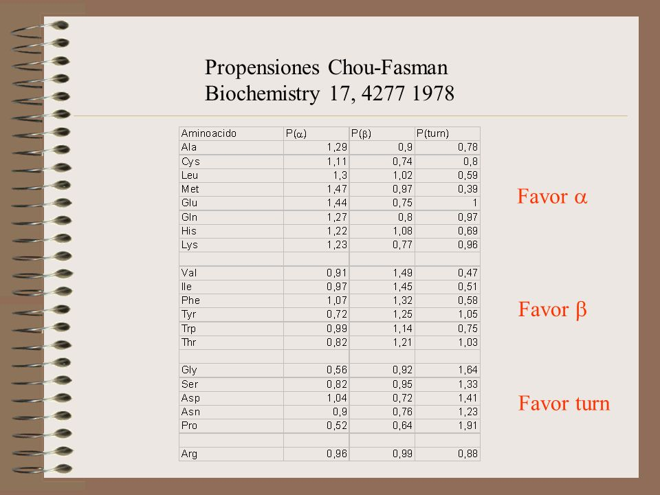 Propensiones Chou-Fasman Biochemistry 17, 4277 1978 Favor Favor turn