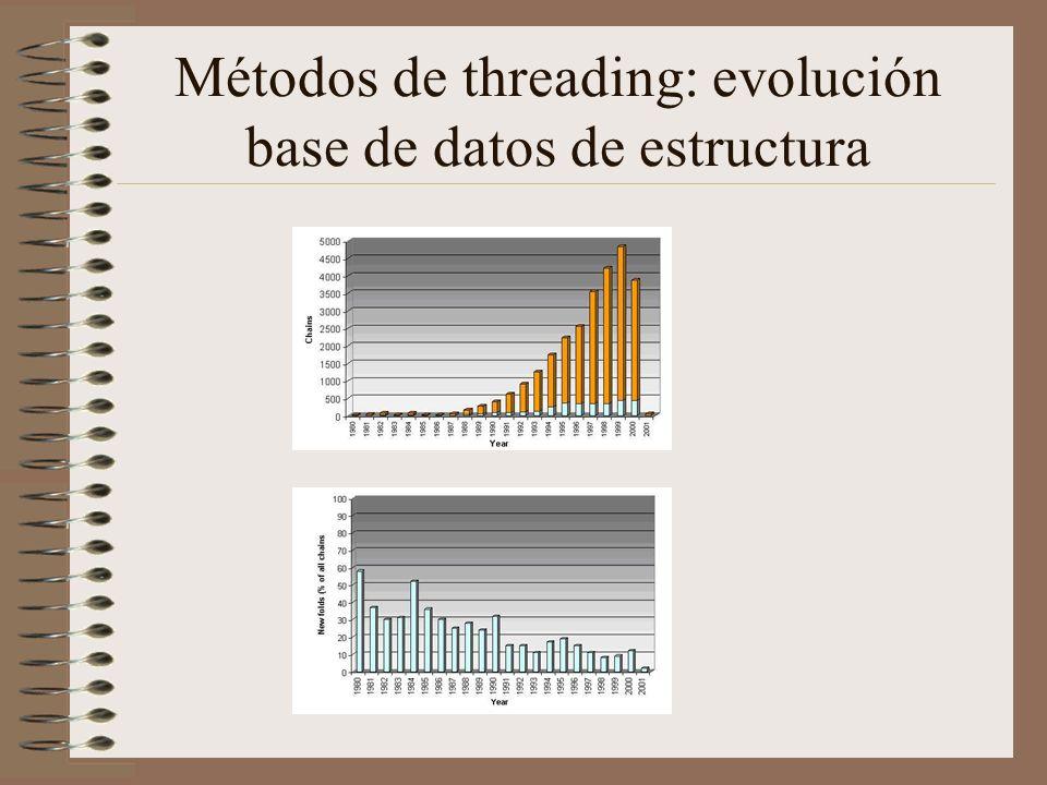 Métodos de threading: evolución base de datos de estructura