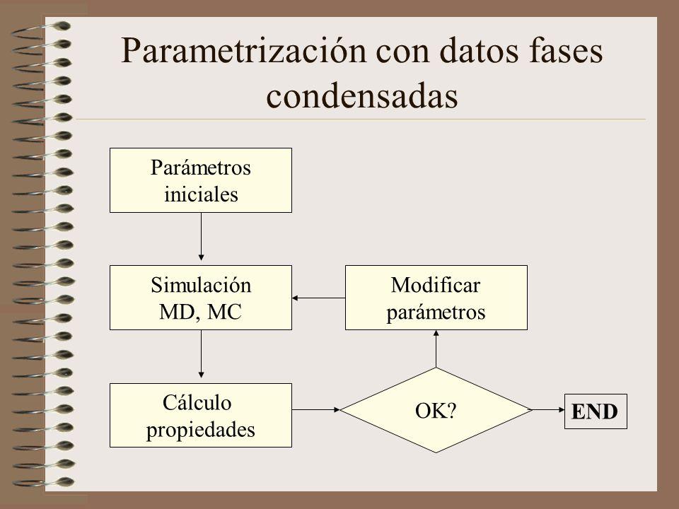 Parametrización con datos fases condensadas Parámetros iniciales Simulación MD, MC OK? Cálculo propiedades Modificar parámetros END