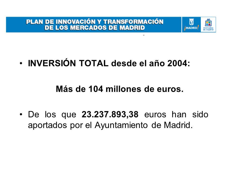 INVERSIÓN TOTAL desde el año 2004: Más de 104 millones de euros. De los que 23.237.893,38 euros han sido aportados por el Ayuntamiento de Madrid.