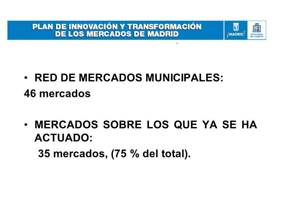 RED DE MERCADOS MUNICIPALES: 46 mercados MERCADOS SOBRE LOS QUE YA SE HA ACTUADO: 35 mercados, (75 % del total).