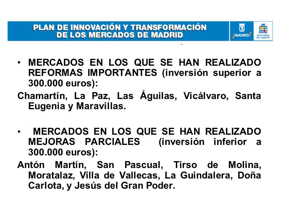 MERCADOS EN LOS QUE SE HAN REALIZADO REFORMAS IMPORTANTES (inversión superior a 300.000 euros): Chamartín, La Paz, Las Águilas, Vicálvaro, Santa Eugen