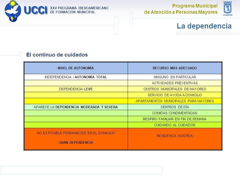 Programa Municipal de Atención a Personas Mayores XXV PROGRAMA IBEROAMERICANO DE FORMACIÓN MUNICIPAL La dependencia El continuo de cuidados NIVEL DE AUTONOMÍARECURSO MÁS ADECUADO INDEPENDENCIA / AUTONOMÍA TOTALNINGUNO EN PARTICULAR ACTIVIDADES PREVENTIVAS DEPENDENCIA LEVECENTROS MUNICIPALES DE MAYORES SERVICIO DE AYUDA A DOMICILIO APARTAMENTOS MUNICIPALES PARA MAYORES APARECE LA DEPENDENCIA MODERADA Y SEVERACENTROS DE DÍA COMIDAS CONDIMENTADAS RESPIRO FAMILIAR EN FIN DE SEMANA CUIDANDO AL CUIDADOR NO ES POSIBLE PERMANECER EN EL DOMICILIO GRAN DEPENDENCIA RESIDENCIA ASISTIDA