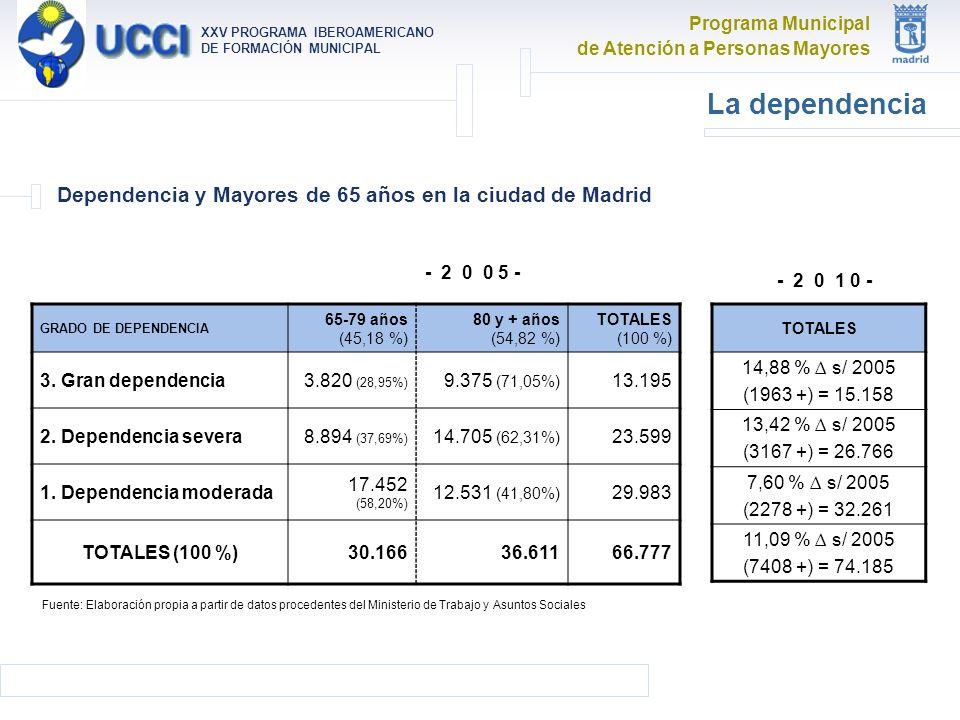 Programa Municipal de Atención a Personas Mayores XXV PROGRAMA IBEROAMERICANO DE FORMACIÓN MUNICIPAL La dependencia Dependencia y Mayores de 65 años en la ciudad de Madrid GRADO DE DEPENDENCIA 65-79 años (45,18 %) 80 y + años (54,82 %) TOTALES (100 %) 3.