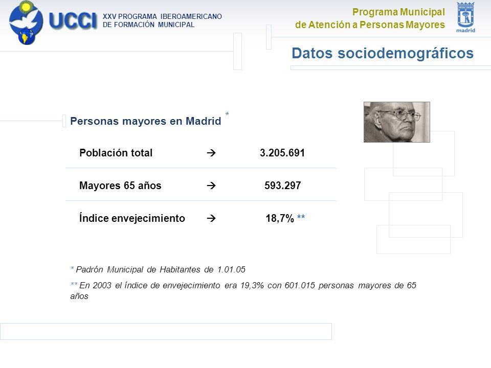 Programa Municipal de Atención a Personas Mayores XXV PROGRAMA IBEROAMERICANO DE FORMACIÓN MUNICIPAL Población total Mayores 65 años Índice envejecimiento * Padrón Municipal de Habitantes de 1.01.05 ** En 2003 el índice de envejecimiento era 19,3% con 601.015 personas mayores de 65 años 3.205.691 593.297 18,7% ** Personas mayores en Madrid * Datos sociodemográficos