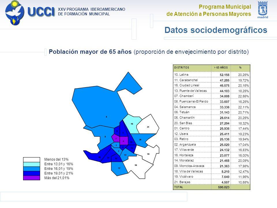 Programa Municipal de Atención a Personas Mayores XXV PROGRAMA IBEROAMERICANO DE FORMACIÓN MUNICIPAL Datos sociodemográficos Población mayor de 65 años (proporción de envejecimiento por distrito) Menos del 13% Entre 13,01 y 16% Entre 16,01 y 19% Entre 19,01 y 21% Más del 21,01% DISTRITOS> 65 AÑOS% 10.