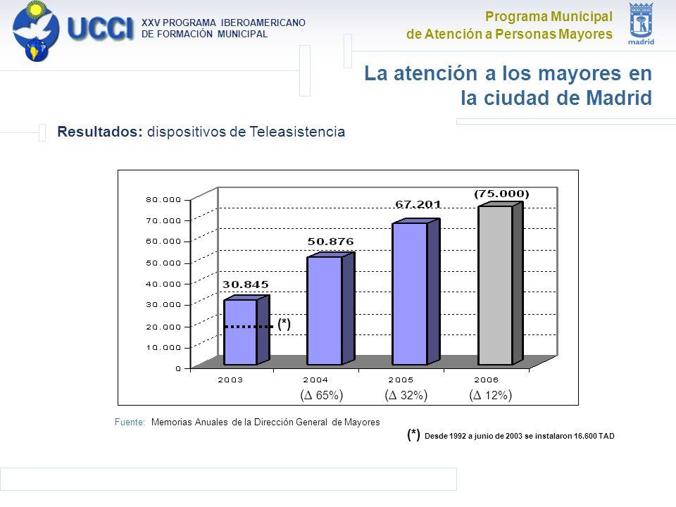 Programa Municipal de Atención a Personas Mayores XXV PROGRAMA IBEROAMERICANO DE FORMACIÓN MUNICIPAL La atención a los mayores en la ciudad de Madrid Resultados: dispositivos de Teleasistencia Fuente: Memorias Anuales de la Dirección General de Mayores (*) Desde 1992 a junio de 2003 se instalaron 16.600 TAD ( 65% )( 32% )( 12% ) (*)