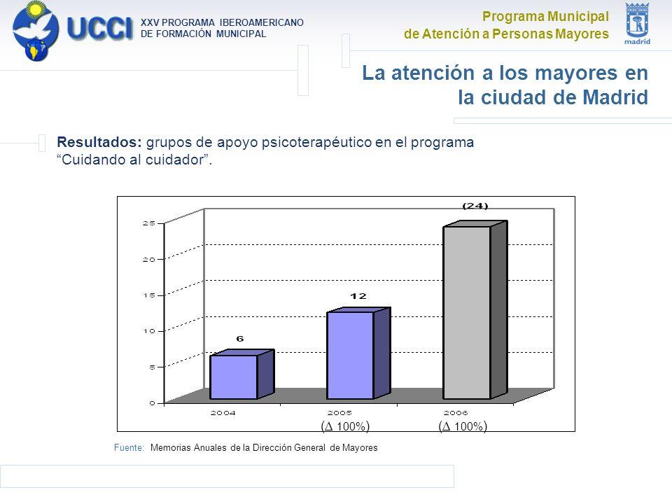 Programa Municipal de Atención a Personas Mayores XXV PROGRAMA IBEROAMERICANO DE FORMACIÓN MUNICIPAL La atención a los mayores en la ciudad de Madrid Resultados: grupos de apoyo psicoterapéutico en el programa Cuidando al cuidador.