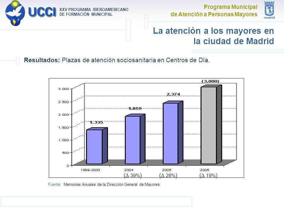 Programa Municipal de Atención a Personas Mayores XXV PROGRAMA IBEROAMERICANO DE FORMACIÓN MUNICIPAL La atención a los mayores en la ciudad de Madrid Resultados: Plazas de atención sociosanitaria en Centros de Día.