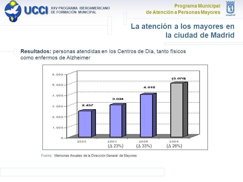 Programa Municipal de Atención a Personas Mayores XXV PROGRAMA IBEROAMERICANO DE FORMACIÓN MUNICIPAL La atención a los mayores en la ciudad de Madrid Resultados: personas atendidas en los Centros de Día, tanto físicos como enfermos de Alzheimer ( 23% )( 26% )( 33% ) Fuente: Memorias Anuales de la Dirección General de Mayores