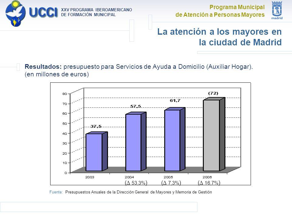 Programa Municipal de Atención a Personas Mayores XXV PROGRAMA IBEROAMERICANO DE FORMACIÓN MUNICIPAL La atención a los mayores en la ciudad de Madrid Resultados: presupuesto para Servicios de Ayuda a Domicilio (Auxiliar Hogar).