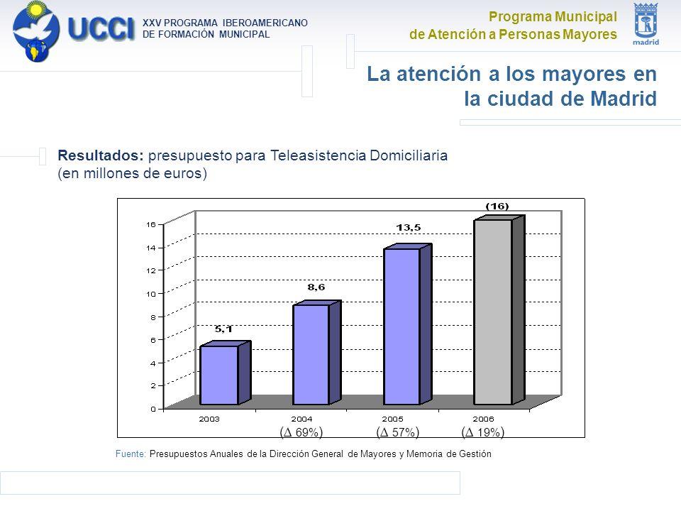 Programa Municipal de Atención a Personas Mayores XXV PROGRAMA IBEROAMERICANO DE FORMACIÓN MUNICIPAL La atención a los mayores en la ciudad de Madrid Resultados: presupuesto para Teleasistencia Domiciliaria (en millones de euros) ( 69% )( 57% )( 19% ) Fuente: Presupuestos Anuales de la Dirección General de Mayores y Memoria de Gestión