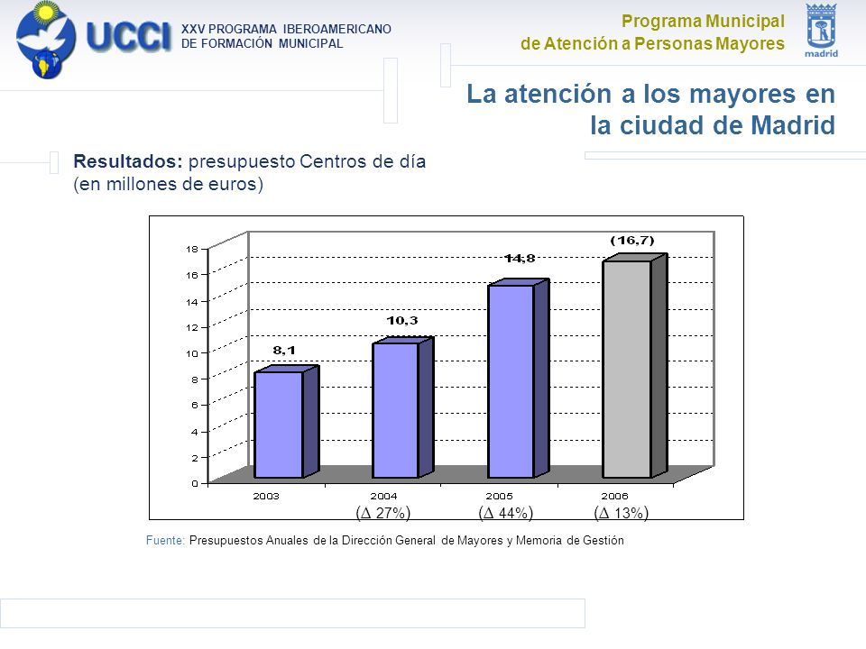 Programa Municipal de Atención a Personas Mayores XXV PROGRAMA IBEROAMERICANO DE FORMACIÓN MUNICIPAL La atención a los mayores en la ciudad de Madrid Resultados: presupuesto Centros de día (en millones de euros) ( 27% )( 44% )( 13% ) Fuente: Presupuestos Anuales de la Dirección General de Mayores y Memoria de Gestión