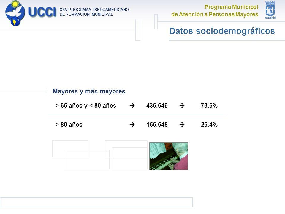 Programa Municipal de Atención a Personas Mayores XXV PROGRAMA IBEROAMERICANO DE FORMACIÓN MUNICIPAL Datos sociodemográficos Mayores y más mayores > 65 años y < 80 años > 80 años 436.649 156.648 73,6% 26,4%