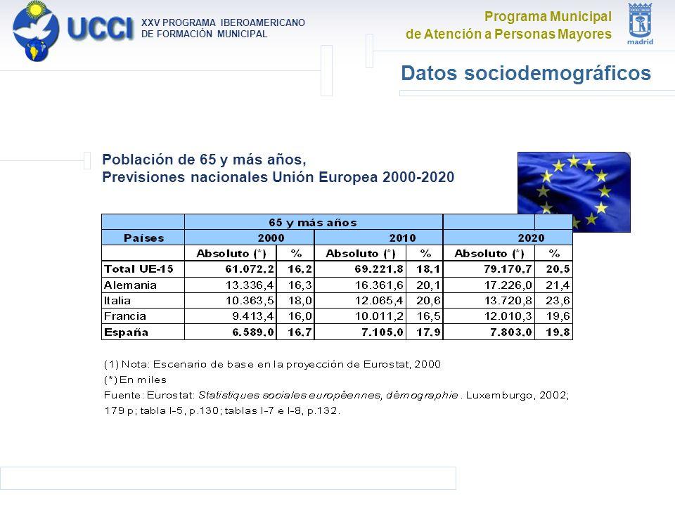 Programa Municipal de Atención a Personas Mayores XXV PROGRAMA IBEROAMERICANO DE FORMACIÓN MUNICIPAL Datos sociodemográficos Población de 65 y más años, Previsiones nacionales Unión Europea 2000-2020