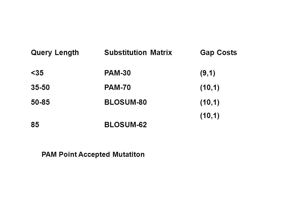 Query LengthSubstitution MatrixGap Costs <35PAM-30(9,1) 35-50PAM-70(10,1) 50-85BLOSUM-80(10,1) 85BLOSUM-62 (10,1) PAM Point Accepted Mutatiton