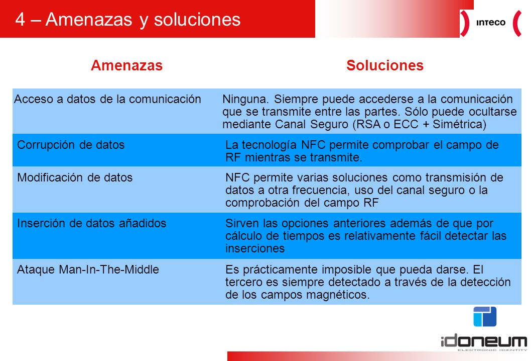 7 5 – Identificación en NFC Trusted Service Manager Secure Element