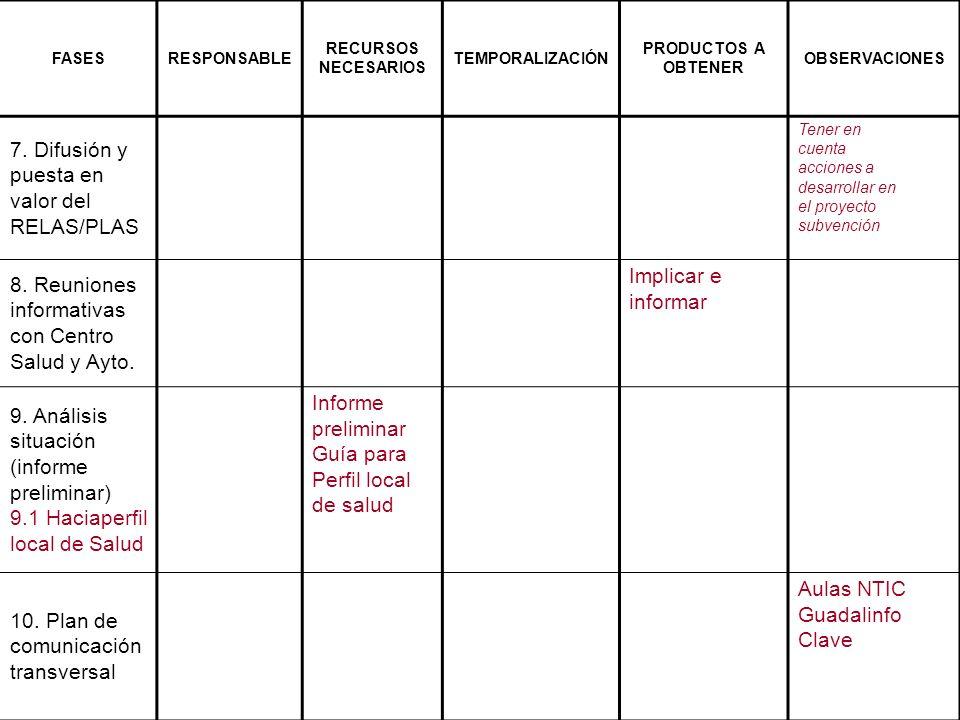 FASESRESPONSABLE RECURSOS NECESARIOS TEMPORALIZACIÓN PRODUCTOS A OBTENER OBSERVACIONES 7. Difusión y puesta en valor del RELAS/PLAS Tener en cuenta ac