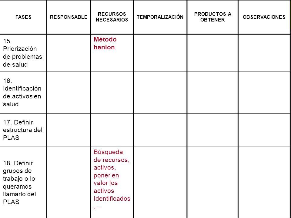 FASESRESPONSABLE RECURSOS NECESARIOS TEMPORALIZACIÓN PRODUCTOS A OBTENER OBSERVACIONES 15. Priorización de problemas de salud Método hanlon 16. Identi