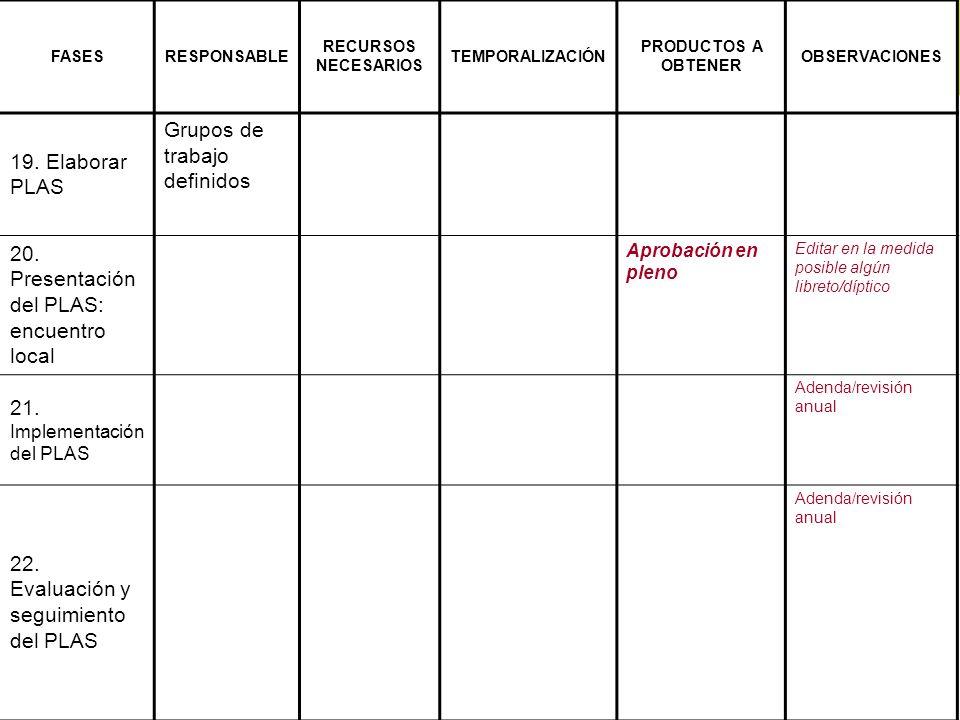FASESRESPONSABLE RECURSOS NECESARIOS TEMPORALIZACIÓN PRODUCTOS A OBTENER OBSERVACIONES 19. Elaborar PLAS Grupos de trabajo definidos 20. Presentación