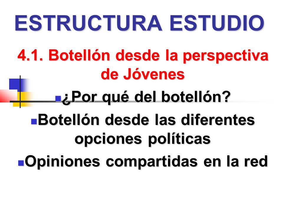 ESTRUCTURA ESTUDIO 4.1. Botellón desde la perspectiva de Jóvenes ¿Por qué del botellón.