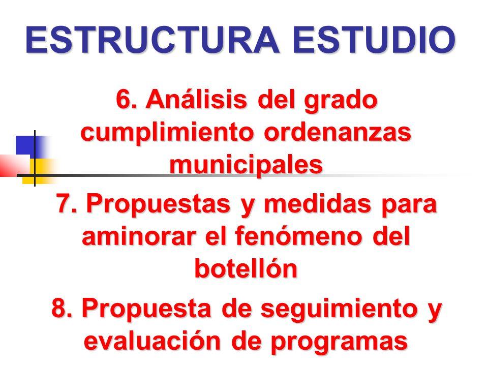 ESTRUCTURA ESTUDIO 6.Análisis del grado cumplimiento ordenanzas municipales 7.