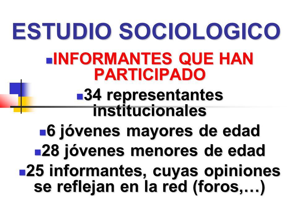 ESTUDIO SOCIOLOGICO INFORMANTES QUE HAN PARTICIPADO INFORMANTES QUE HAN PARTICIPADO 34 representantes institucionales 34 representantes institucionales 6 jóvenes mayores de edad 6 jóvenes mayores de edad 28 jóvenes menores de edad 28 jóvenes menores de edad 25 informantes, cuyas opiniones se reflejan en la red (foros,…) 25 informantes, cuyas opiniones se reflejan en la red (foros,…)