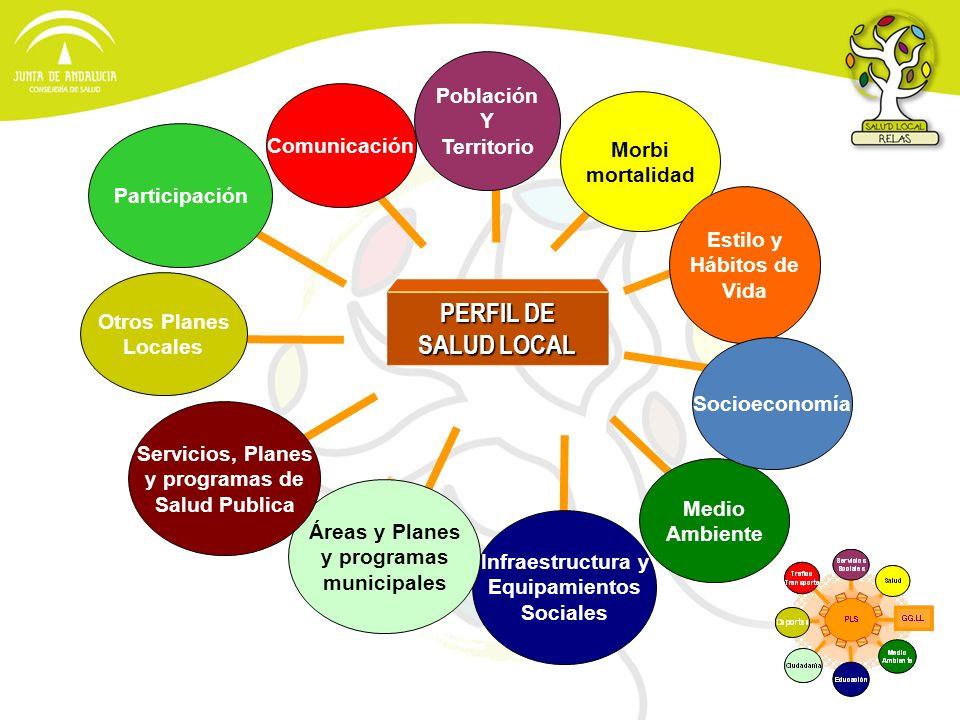 PERFIL DE SALUD LOCAL Otros Planes Locales Comunicación Morbi mortalidad Estilo y Hábitos de Vida Infraestructura y Equipamientos Sociales Población Y
