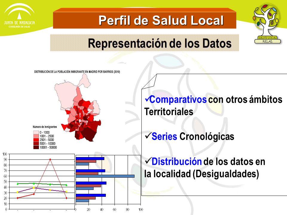Perfil de Salud Local Perfil de Salud Local Comparativos con otros ámbitos Territoriales Series Cronológicas Distribución de los datos en la localidad