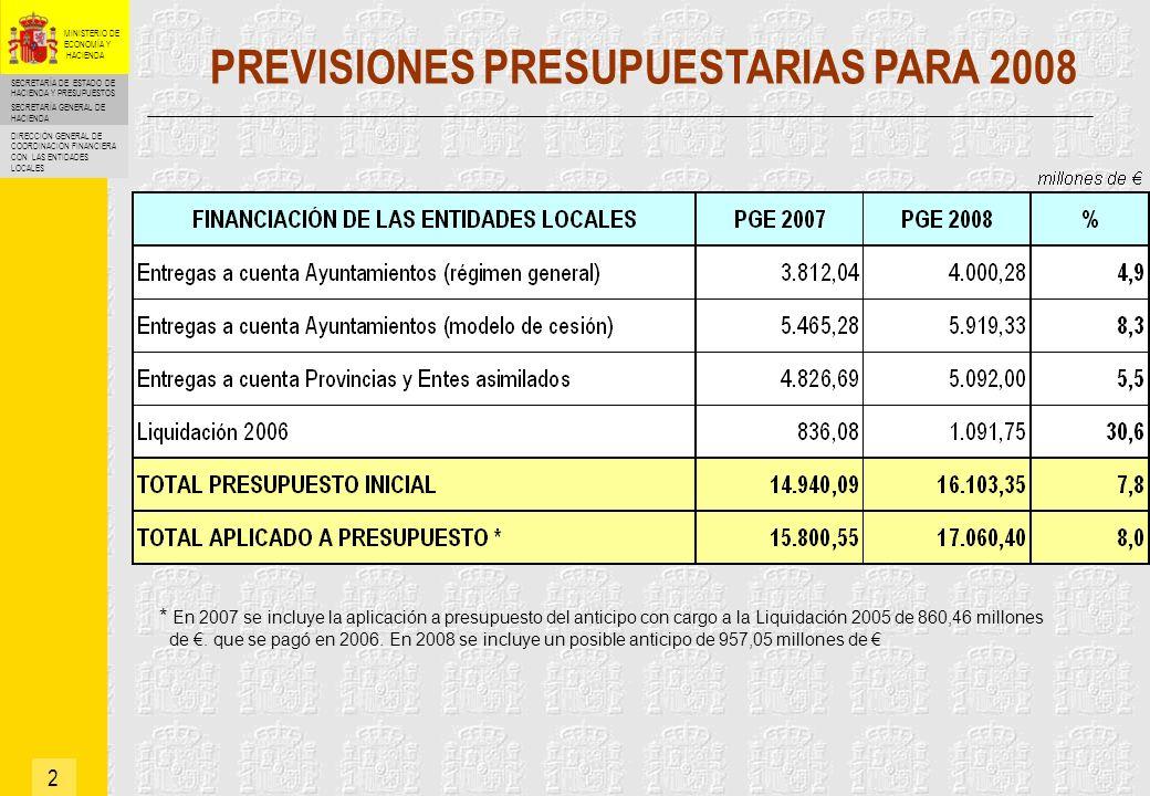 SECRETARÍA DE ESTADO DE HACIENDA Y PRESUPUESTOS SECRETARÍA GENERAL DE HACIENDA DIRECCIÓN GENERAL DE COORDINACIÓN FINANCIERA CON LAS ENTIDADES LOCALES MINISTERIO DE ECONOMÍA Y HACIENDA ENTREGAS A CUENTA 13