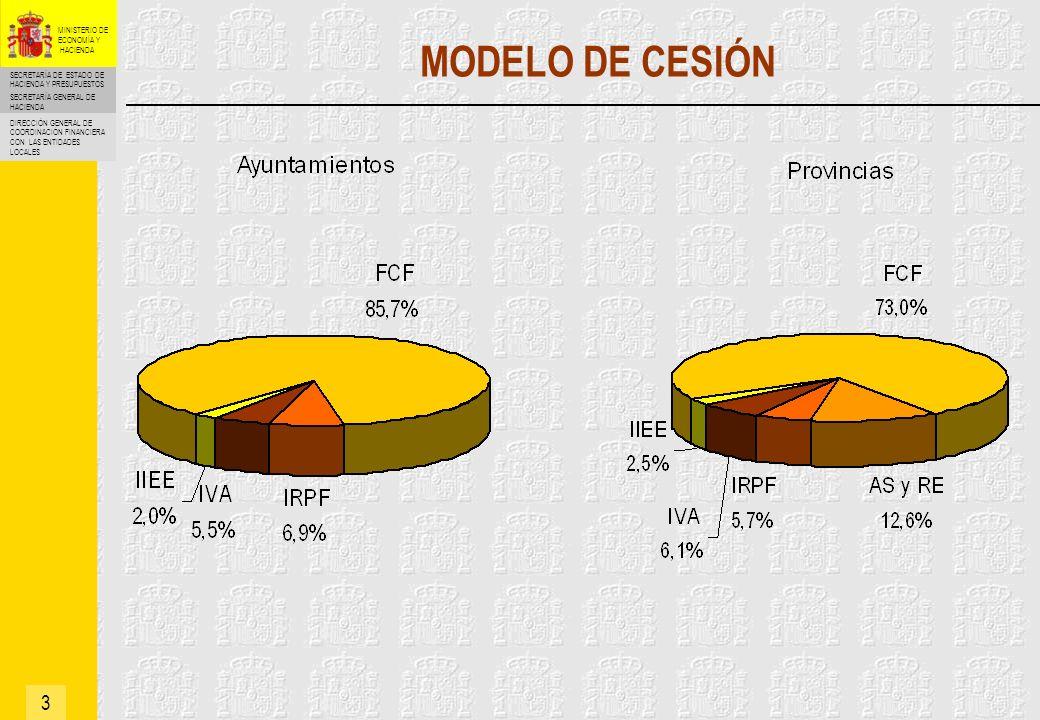 SECRETARÍA DE ESTADO DE HACIENDA Y PRESUPUESTOS SECRETARÍA GENERAL DE HACIENDA DIRECCIÓN GENERAL DE COORDINACIÓN FINANCIERA CON LAS ENTIDADES LOCALES MINISTERIO DE ECONOMÍA Y HACIENDA ENTREGAS A CUENTA (Estadillos) 14