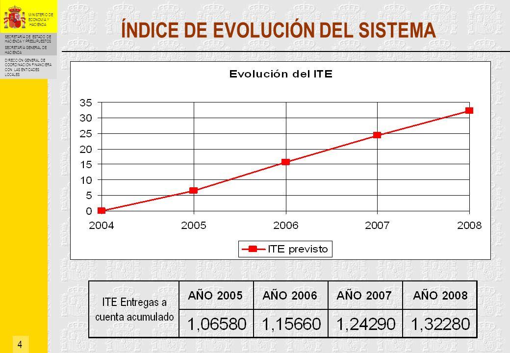 SECRETARÍA DE ESTADO DE HACIENDA Y PRESUPUESTOS SECRETARÍA GENERAL DE HACIENDA DIRECCIÓN GENERAL DE COORDINACIÓN FINANCIERA CON LAS ENTIDADES LOCALES MINISTERIO DE ECONOMÍA Y HACIENDA 5 EVOLUCIÓN DE LAS ENTREGAS A CUENTA PIB nominal