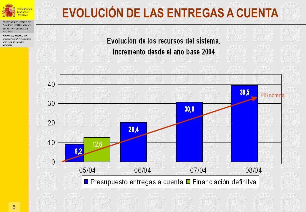 SECRETARÍA DE ESTADO DE HACIENDA Y PRESUPUESTOS SECRETARÍA GENERAL DE HACIENDA DIRECCIÓN GENERAL DE COORDINACIÓN FINANCIERA CON LAS ENTIDADES LOCALES MINISTERIO DE ECONOMÍA Y HACIENDA REVISIÓN DEL SISTEMA CADA 4 AÑOS (2008) 6 Municipios que pasan de cesión a variables (bajan de 75.000 habitantes): No ha habido ningún caso Municipios que pasan de variables a cesión (superan los 75.000 habitantes).