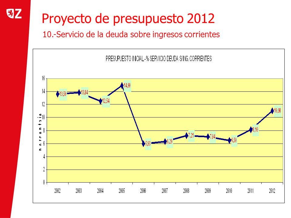 Proyecto de presupuesto 2012 10.-Servicio de la deuda sobre ingresos corrientes
