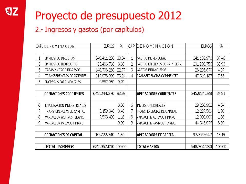 Proyecto de presupuesto 2012 2.- Ingresos y gastos (por capítulos)