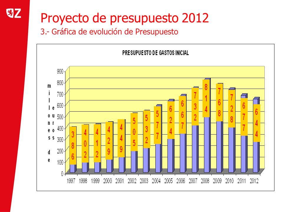 Proyecto de presupuesto 2012 3.- Gráfica de evolución de Presupuesto