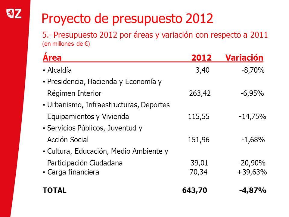 Proyecto de presupuesto 2012 Área 2012 Variación Alcaldía 3,40 -8,70% Presidencia, Hacienda y Economía y Régimen Interior 263,42 -6,95% Urbanismo, Inf