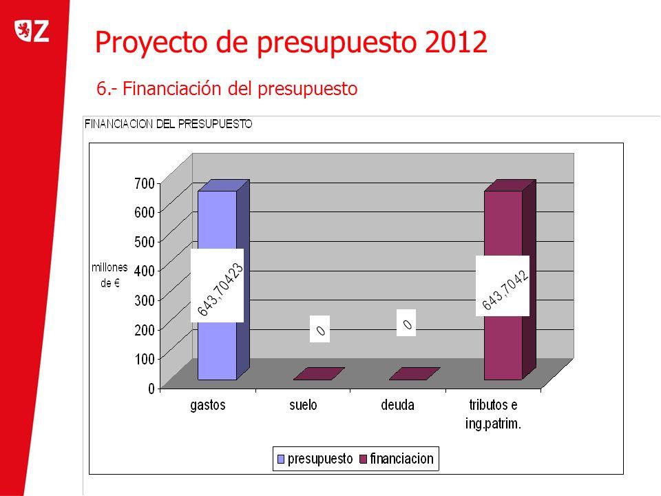 Proyecto de presupuesto 2012 7.- Evolución de la inversión